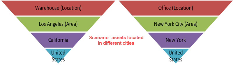 areas_-_different_cities.png