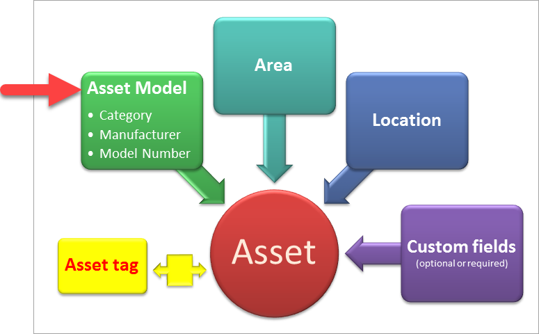 asset_-_main_diagram_-_model.png